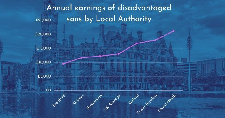 Graph showing annual earnings of disadvantaged sons by Local Authority, marking where Bradford, Kirklees, Rotherham, Oxford, Tower Hamlets and Forest Heath fall on a scale from £0 to £25,000 compared with the UK average.