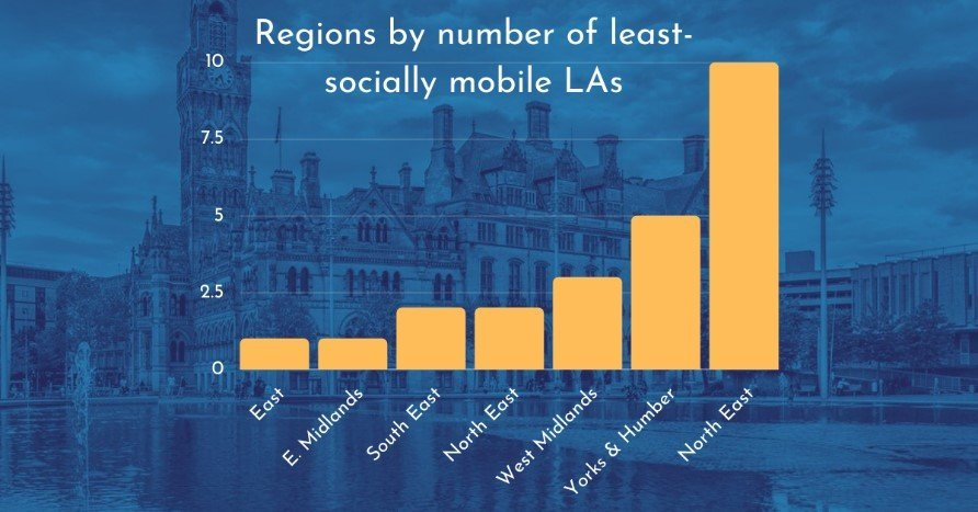Bar chart showing regions by number of least socially mobile local authorities, marking the East, East Midlands, South East, North East, West Midlands, Yorkshire and the Humber, and the North East on a scale from 0 to 10.