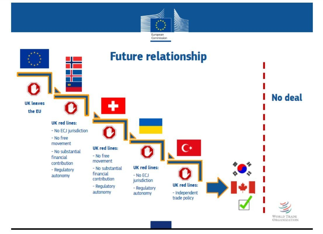 "Graphic, known as the ""stairway to Brexit"", presented by Barnier in December 2017 to explain what Britain's red lines meant."