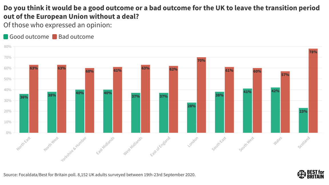 Bar chart showing regional polling about a no deal Brexit