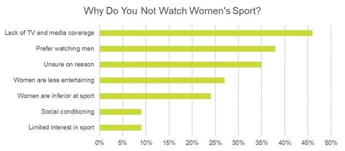 """Survey results on """"why do you not watch women's sport"""" showing that """"lack of TV and media coverage"""" is the top answer at 46%, then """"prefer watching men"""" at 38%, """"unsure"""" at 35%, """"women are less entertaining"""" at 27% followed by """"women are inferior"""" at 24%"""