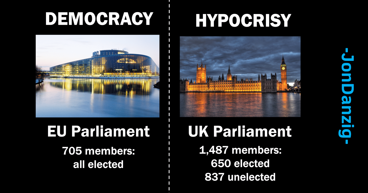 Graphic showing the EU parliament (705 elected members), with the UK parliament (650 elected members, 837 unelected members)