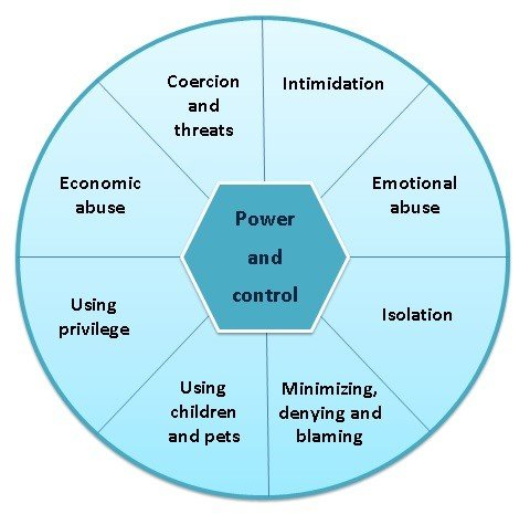 "Graphic showing the power and control ""wheel"" which includes coercion and threats, intimidation, emotional abuse, isolation, minimizing denying and blaming, using children and pets, using privilege and economic abuse"