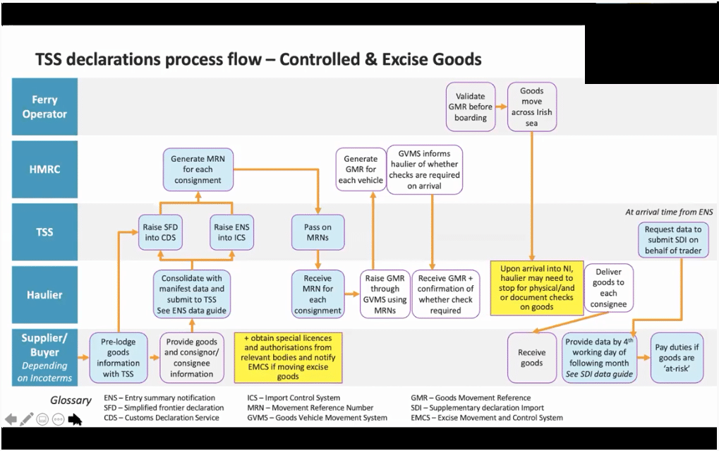 Screenshot of a graphic showing how the Trader Support Service will operate for controlled and exicise goods