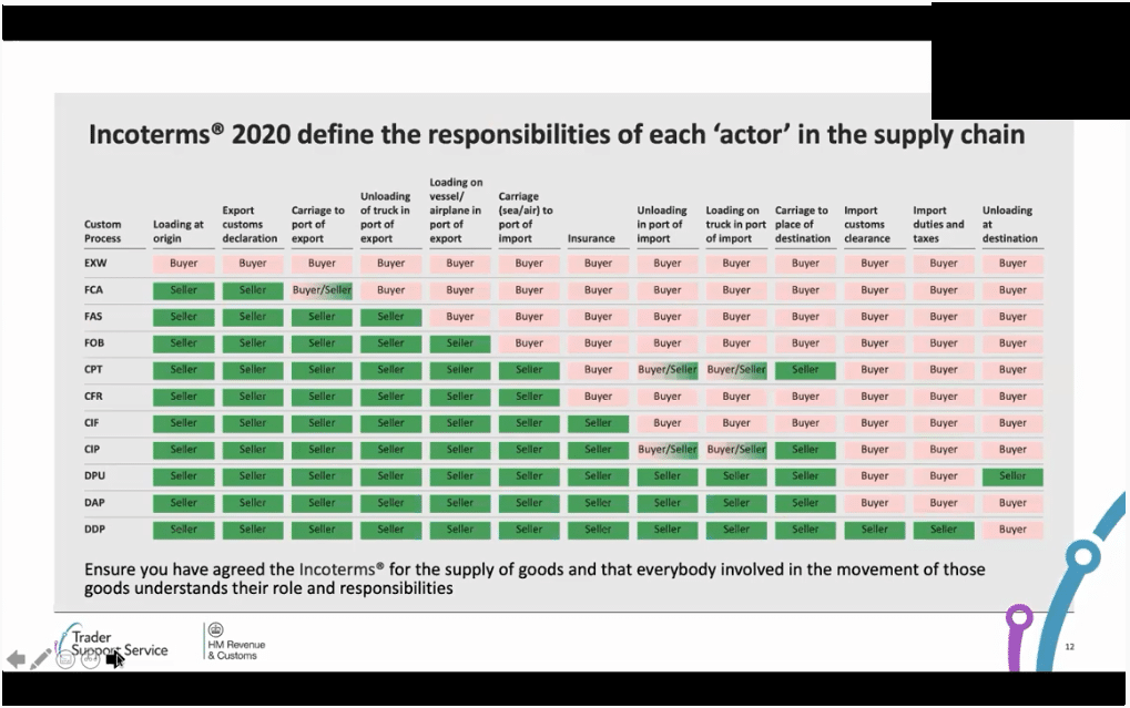 Screenshot of a graphic showing how the Trader Support Service will operate using Incoterms