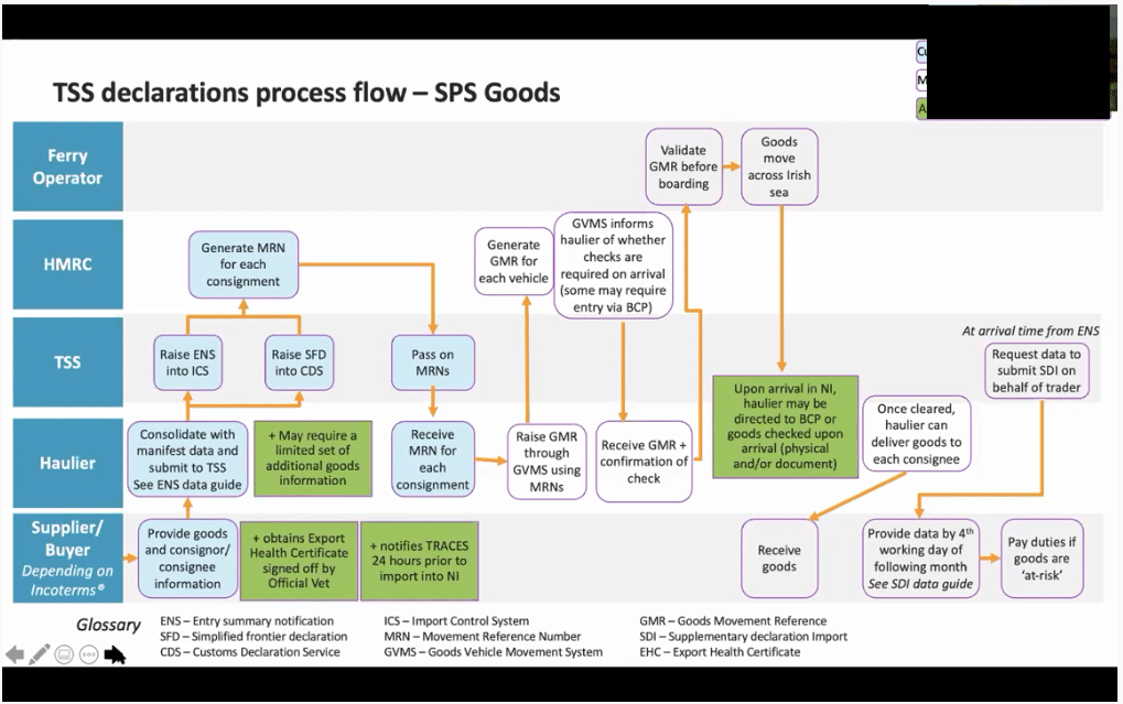 Screenshot of a graphic showing how the Trader Support Service will operate for food and plant products