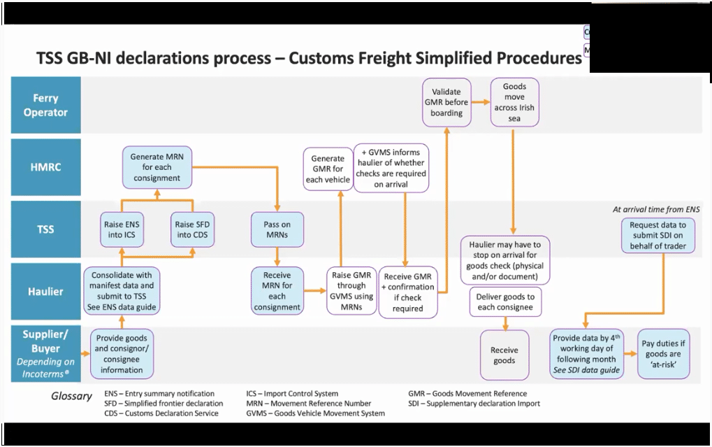 Screenshot of a graphic showing how the Trader Support Service will operate the simplified customs procedure