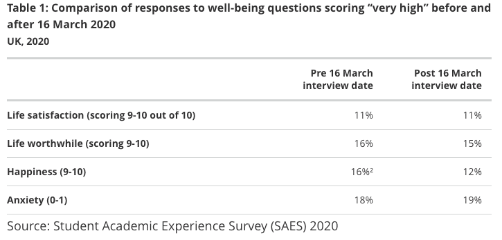 Table showing comparison of responses to students being questioned about life satisfaction. It shows a drop of 4% in the numbers recording a high level of happiness post March 2020 (now 12%).