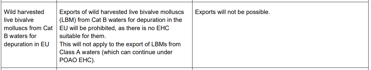 Screenshot of the relevant section of the advice from Eustice to fishermen on 10 December, showing three columns of text. The first column reads: Wild harvested live bivalve molluscs from Cat B waters for depuration in EU. The second column reads: Exports of wild harvested live bivalve molluscs (LBM) from Cat B waters for depuration in the EU will be prohibited, as there is no EHC suitable for them. This will not apply to the export of LBMs from Class A waters (which can continue under POAO EHC). The third column reads: Exports will not be possible.