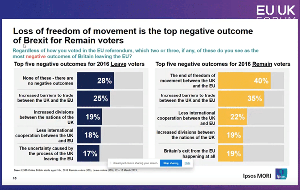 Slide showing polling outcome as already described by the author