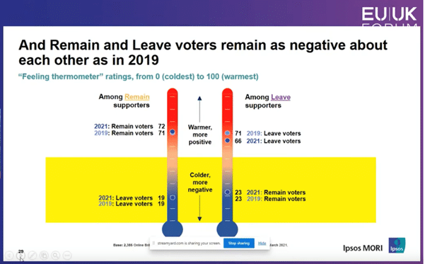 Slide shows that leave and remain voters are as negative about each other as they were in 2019