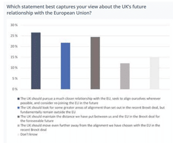 Snapshot of opinion poll results to illustrate what the author has just said.