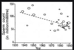 Image shows sperm count declining since 1930