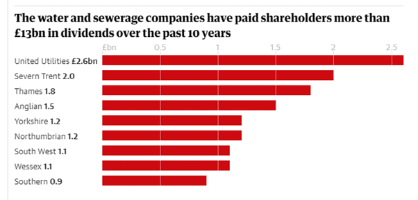 Graphic shows the amount paid to shareholders