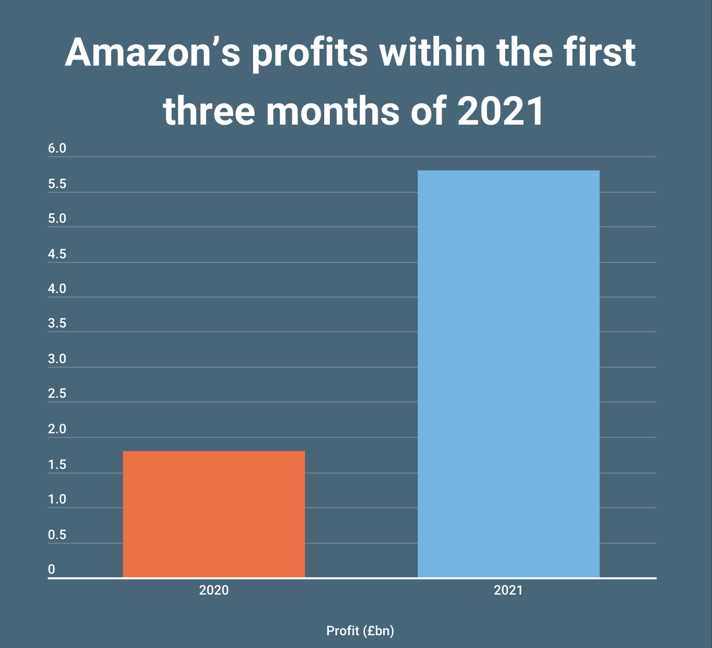 Graph showing Amazon profits wihtin the first 3 months of 2021 compared with 2020