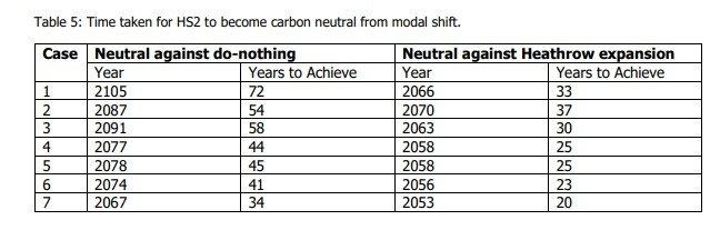 HS2 carbon neutral
