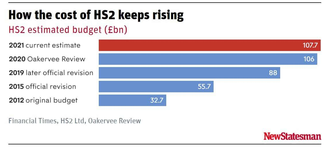 HS2 rising costs