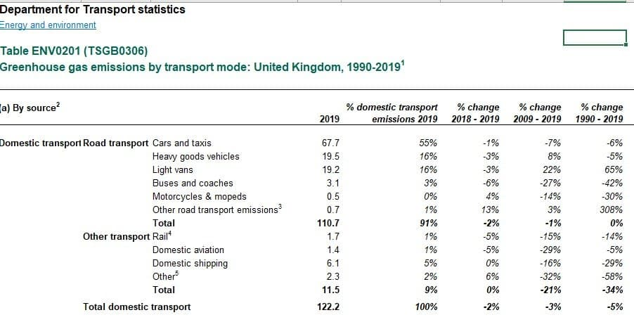 greenhouse gas emissions transport